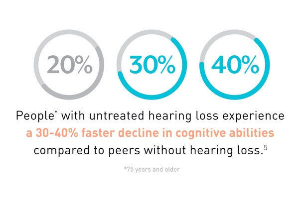 The Impact of Untreated Hearing Loss